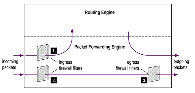 How egress firewall filters affect for the packet generated from the Routing Engine