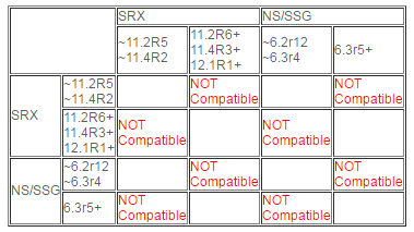SHA2-256 compatibility on SRX branch series and other platforms-2
