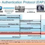 RADIUS-Authentication-EAPOL