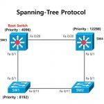 CCNA FAQ Spanning Tree Protocol