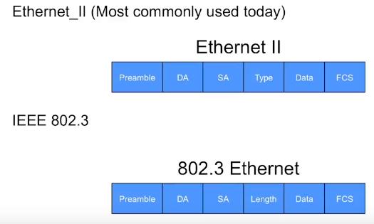 Ethernet-Frame-Types