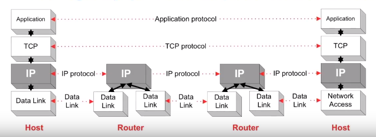Operation-of-IP-Data-Networks