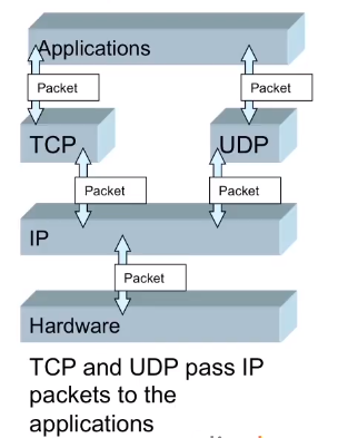TCP and UDP pass IP packets to the Applications