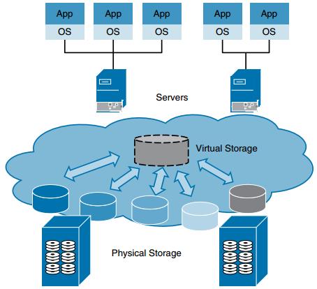 CCNA DC FAQ: Advanced Data Center Storage