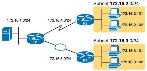 CCNA DC FAQ: Anayzing Subnet Masks