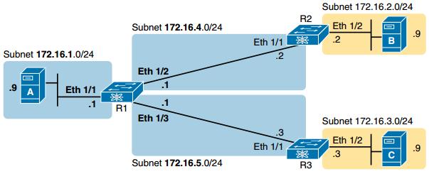 CCNA DC FAQ: Cisco Nexus IPv4 Routing Configuration