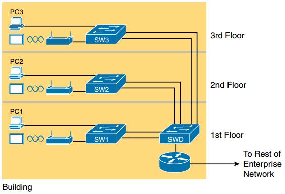 CCNA DC FAQ: Fundamentals of Ethernet LANs