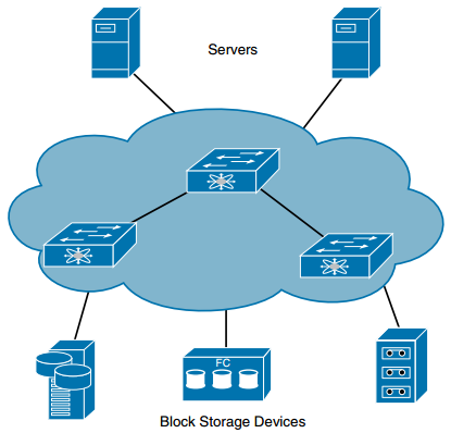 CCNA DC FAQ: Introduction to Storage and Storage Networking