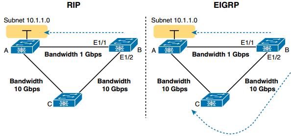 CCNA DC FAQ: IPv4 Routing Protocol Concepts