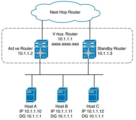 CCNA DC FAQ: Nexus First-Hop Redundancy Protocols and Configurations