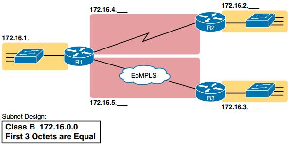 CCNA DC FAQ: Perspectives on IPv4 Subnetting