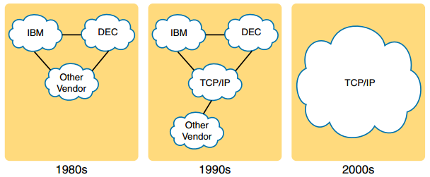 CCNA DC FAQ: The TCP/IP and OSI Networking Models