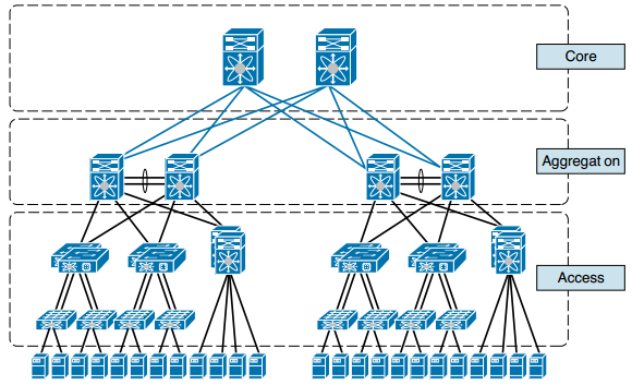 CCNA DC FAQ: Introduction to Nexus Data Center Infrastructure and Architecture