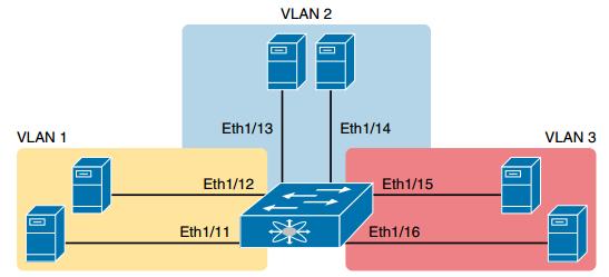 CCNA DC FAQ: VLAN Trunking and Configuration