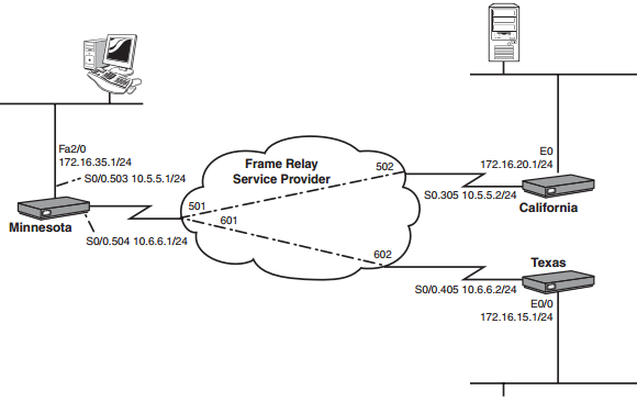 CCNA FAQ Frame Relay Configuration Config Router