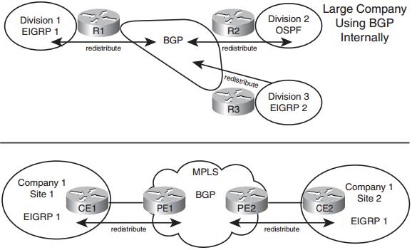 Ccnp-route-faq-basic-igp-redistribution
