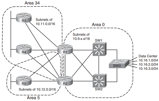 CCNP Route FAQ: OSPF Route Summarization, Filtering, and