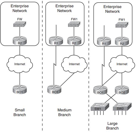 CCNP Route FAQ: Routing over Branch Internet Connections - Config Router