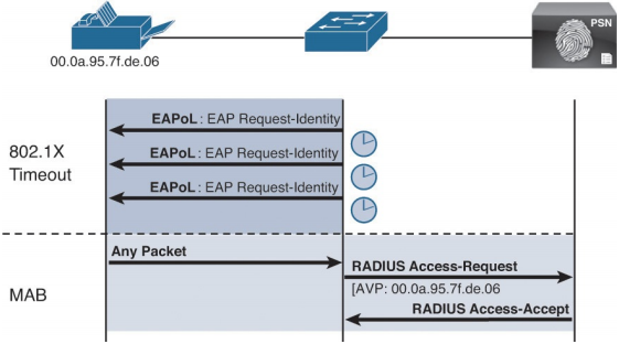 Ccnp Security Faq  Implement Wired And Wireless