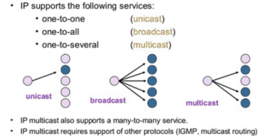 unicast multicast broadcast