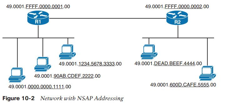 ccie-routing-and-switching-faq-is-is