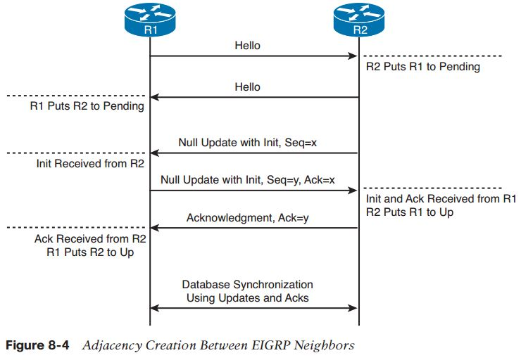 ccie-routing-switching-faq-eigrp