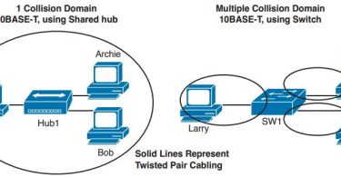 ccie-routing-switching-faq-ethernet-basics