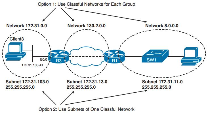 ccie-routing-switching-faq-ip-addressing