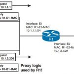 ccie-routing-switching-faq-ip-services