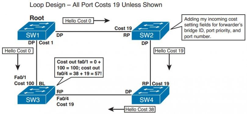 ccie-routing-switching-faq-spanning-tree-protocol