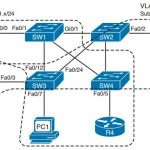 ccie-routing-switching-faq-virtual-lans-vlan-trunking