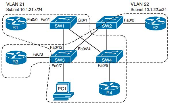 Ccie Routing And Switching Faq  Virtual Lans And Vlan