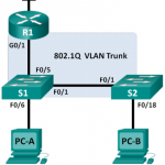 ccna-rse-lab-configuring-802-1q-trunk-based-inter-vlan-routing
