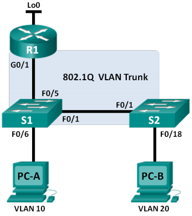 6.3.3.7 lab - configuring 802.1q trunk-based inter-vlan routing answers