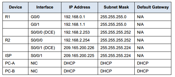8.1.2.4 lab - configuring basic dhcpv4 on a router packet tracer