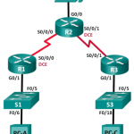 ccna-rse-lab-configuring-basic-ripv2-1
