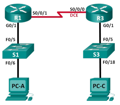 configuring ipv6 static and default routes instructor version
