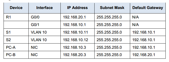 CCNA RSE Lab: 6 3 2 4 Configuring Per-Interface Inter-VLAN Routing