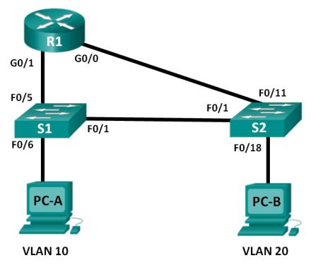 6.3.2.4 Lab - Configuring Per-Interface Inter-Vlan instructor version