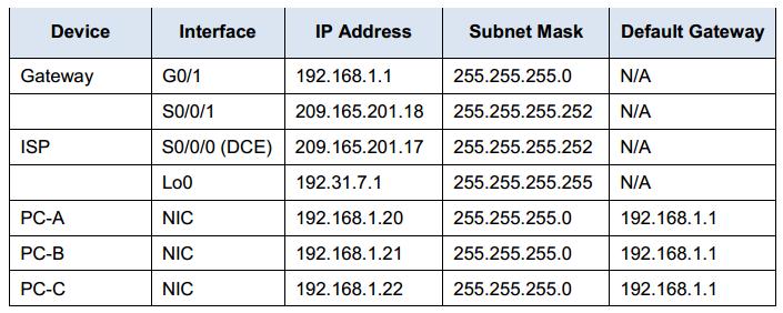 9.2.3.7 lab - configuring port address translation (pat) answers