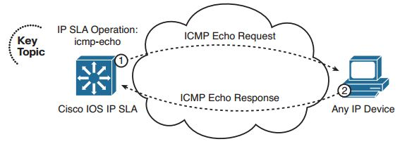 Ccnp-switch-faq-monitoring-performance-ip-sla