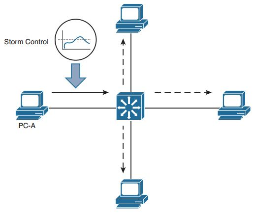 Ccnp-switch-faq-securing-switch-access