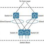 ccnp-switch-faq-understanding-high-availability