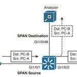 ccnp-switch-faq-using-port-mirroring-monitor-traffic