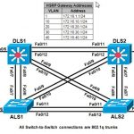 ccnp-switch-lab-hot-standby-router-protocol