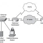 ccnp-tshoot-faq-ip-communications-troubleshooting-2