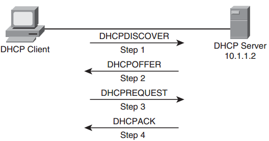 Ccnp-tshoot-faq-ip-services-troubleshooting-2