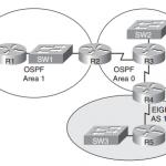 ccnp-tshoot-faq-ospf-route-redistribution-troubleshooting