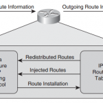 ccnp-tshoot-faq-troubleshooting-bgp-router-performance-issues