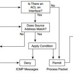 ccsp-secur-faq-access-lists